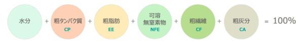 日本標準飼料成分表の一般成分の関係