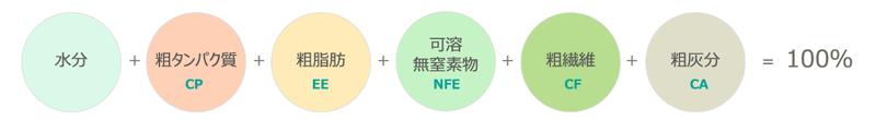 日本標準飼料成分表の一般成分(原物中)の関係
