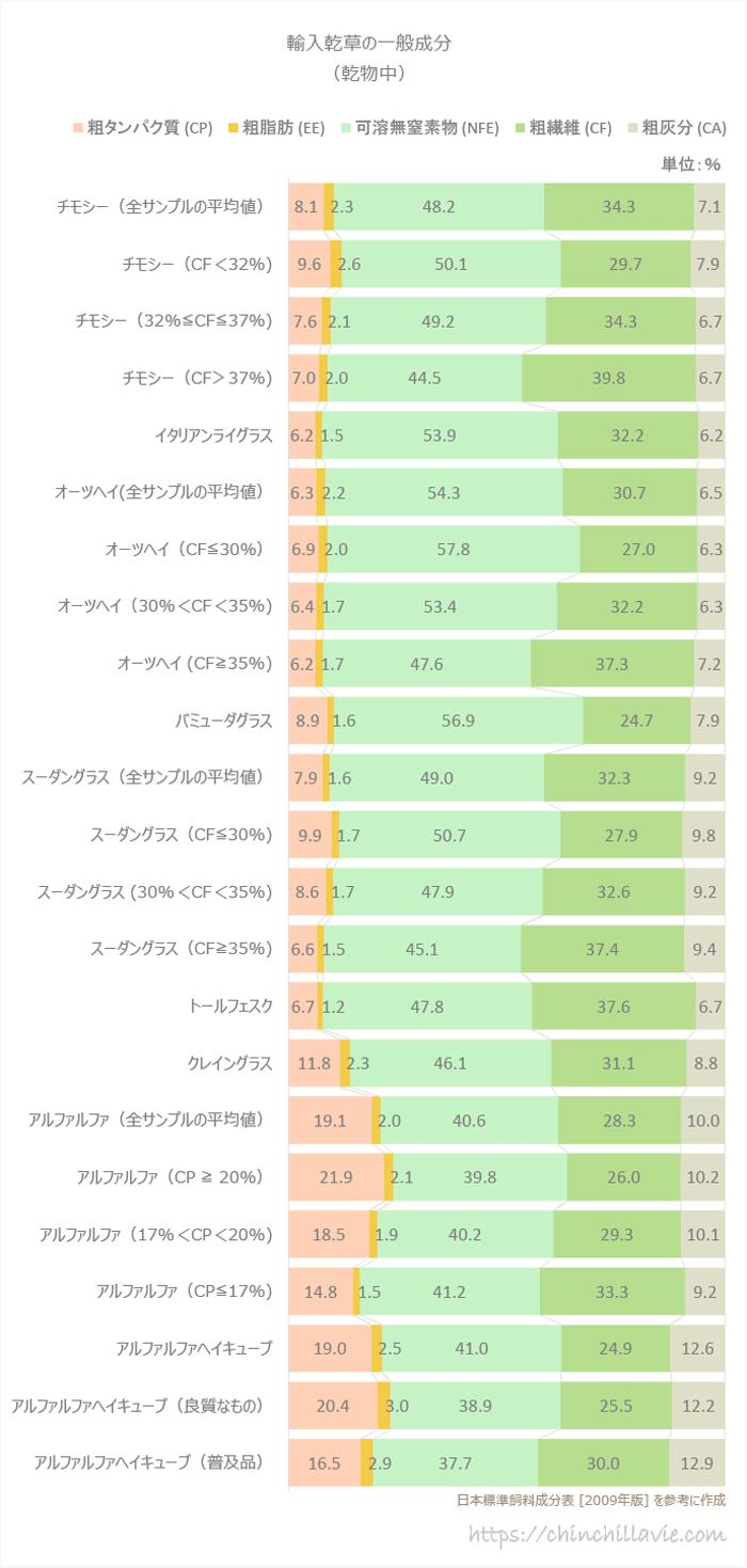 日本標準飼料成分表(2009年版) 輸入乾草の一般成分(乾物中)を参考に作成した棒グラフ