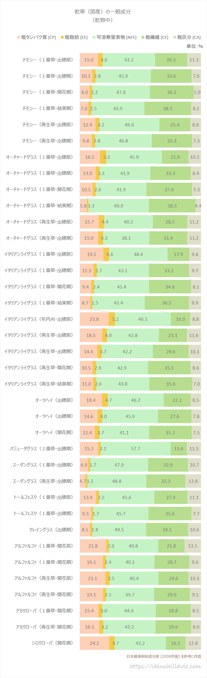 日本標準飼料成分表(2009年版) 乾草(国産)の一般成分(乾物中)を参考に作成した棒グラフ