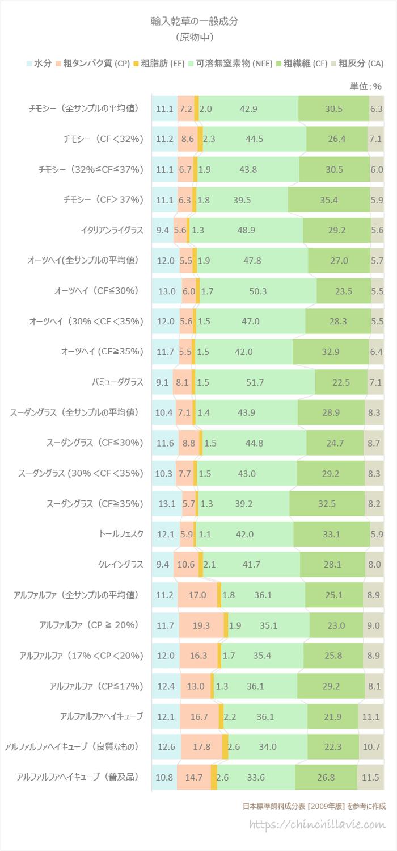 日本標準飼料成分表(2009年版) 輸入乾草の一般成分(原物中)を参考に作成した棒グラフ