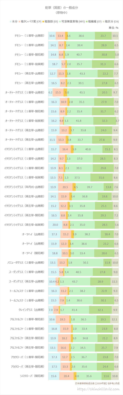 日本標準飼料成分表(2009年版) 乾草(国産)の一般成分(原物中)を参考に作成した棒グラフ