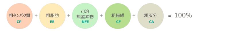 日本標準飼料成分表の一般成分(乾物中)の関係
